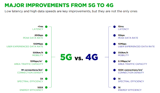 Major Improvements From 5G To 4G